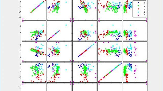 Using K-means clustering