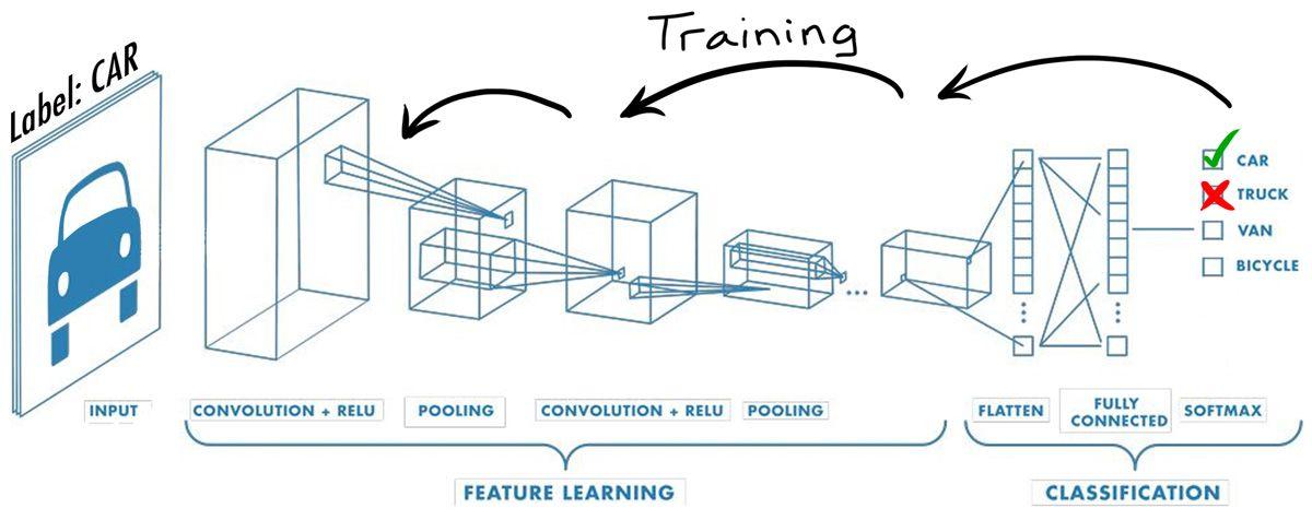 dl-engineers-ebook-ch1-model-training-car
