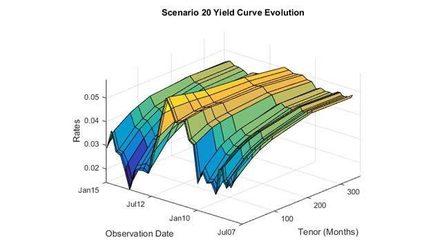 Counterparty Credit Risk and CVA