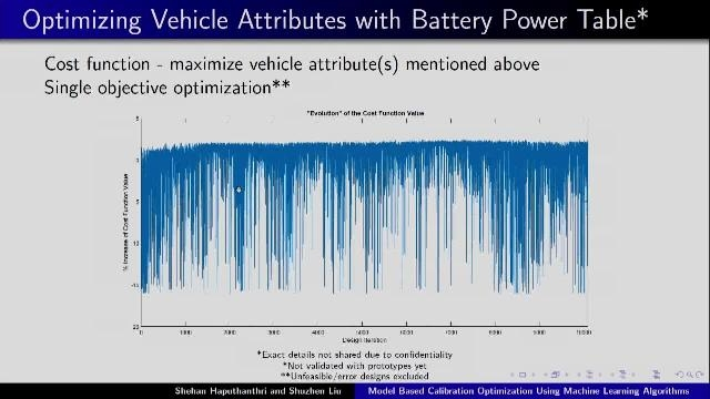 How Simulink models, machine learning, and parallel computing were used for calibration optimization. Over 10,000 designs and 4000–6000 hours of simulations were completed in less than 15 hours to optimize fuel economy and other attributes.