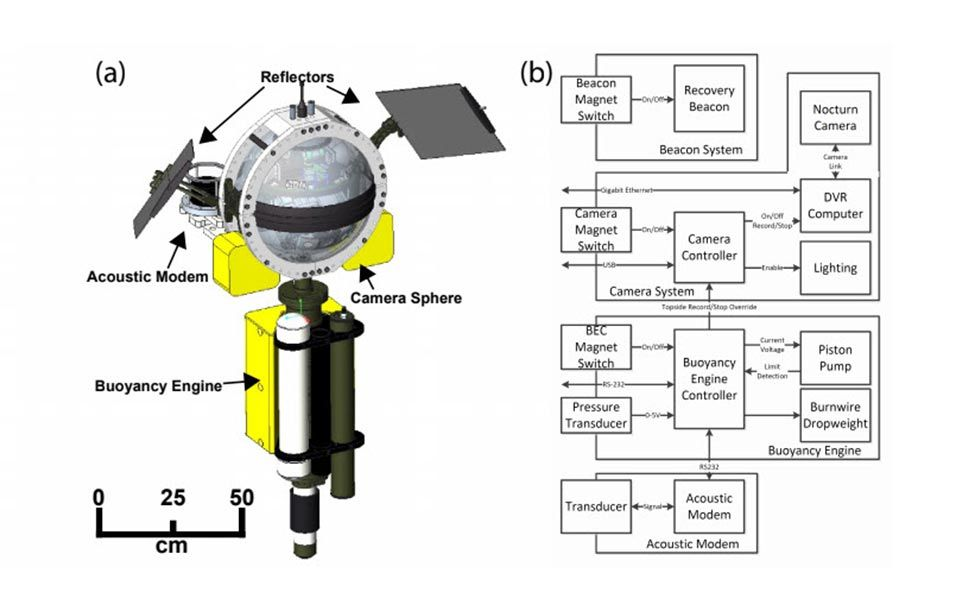 The Driftcam's mechanical layout shown on left. On right, electrical block diagram system of the Driftcam components.
