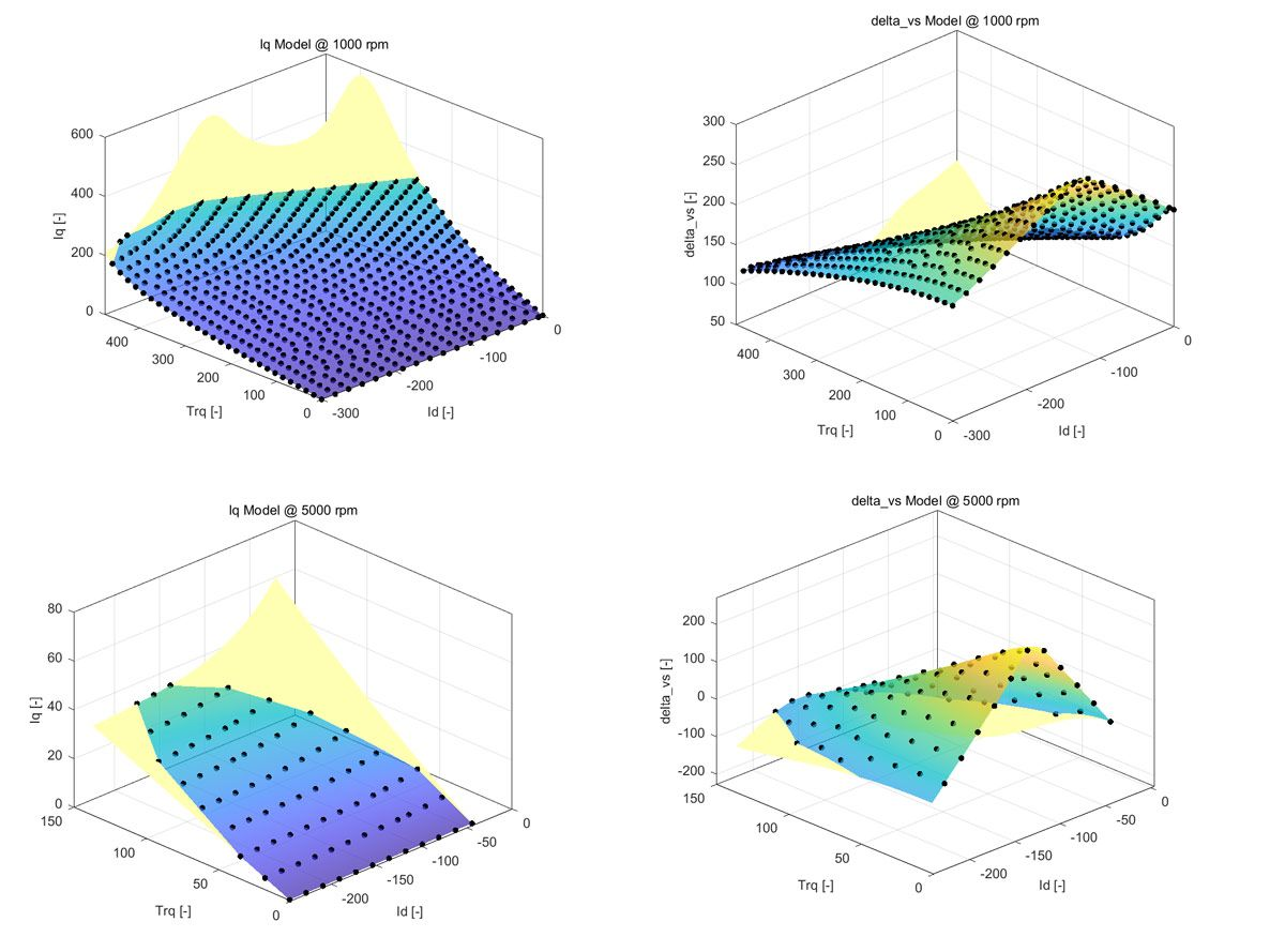 Figure 3. Examples of Iq and voltage margin (delta_vs) models at different speed operating points.