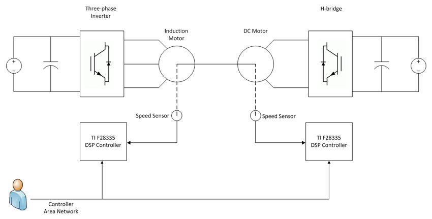 Figure 1. High-level architecture of the IM/DC dynamometer system.