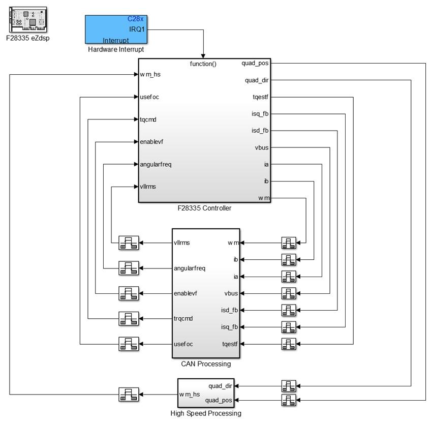 Figure 4. IM controller deployment model.