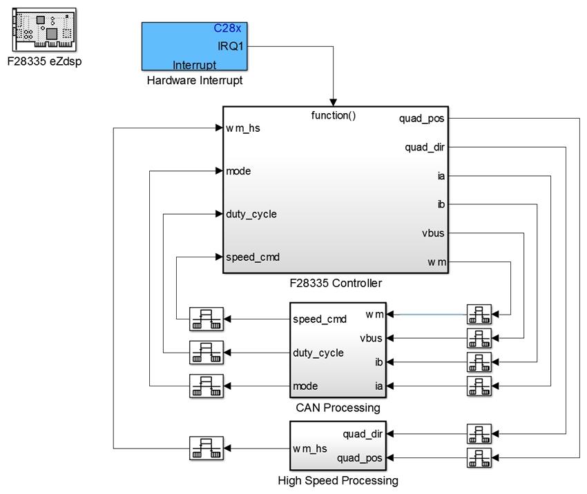 Figure 5. DC controller deployment model.