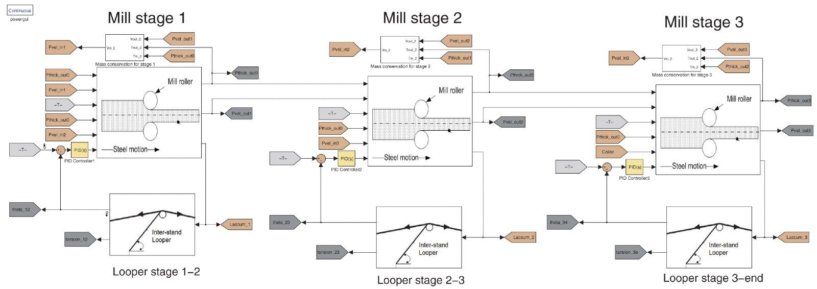 Simulink model showing multiple rolling mill stages with inter-stand looper stages
