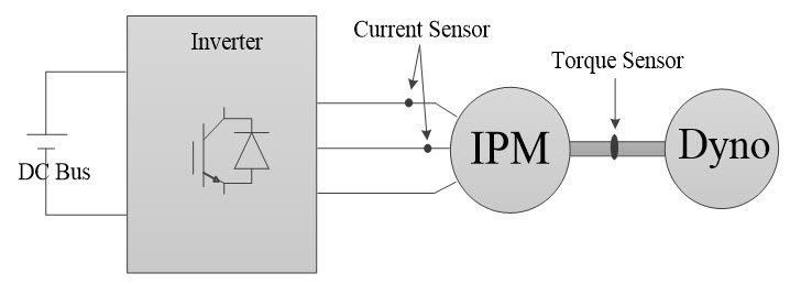 Figure 1. Schematic of an actual dyno setup.