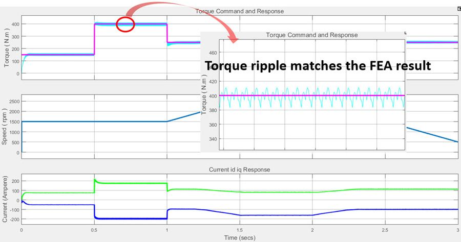 Figure 7b. Torque controller performance (with torque ripple zoomed-in).
