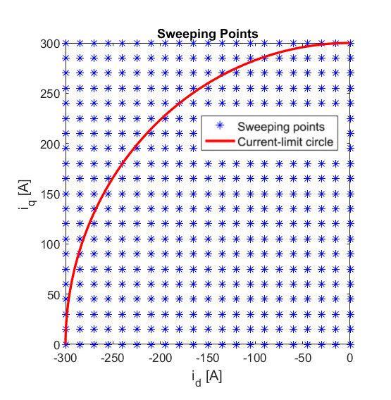 Figure 3. FEA-based high-fidelity PMSM machine sweeping points.