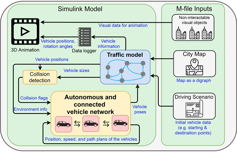 Figure 1. The MOBATSim simulation framework for assessing functional safety.