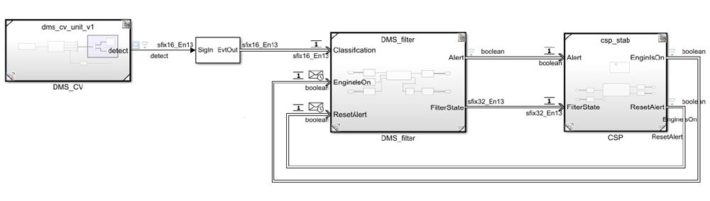Figure 2. Top-level Simulink model of the driver monitoring system.