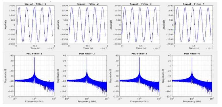 Figure 3. Sample signals and power spectral density plots computed using MATLAB.