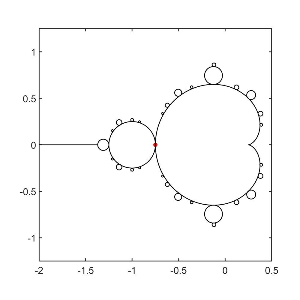 Figure 1. Sketch of Mandelbrot set geometry.