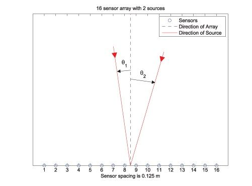 Figure 1. A sensor array detecting two distant electromagnetic sources at unknown angles.