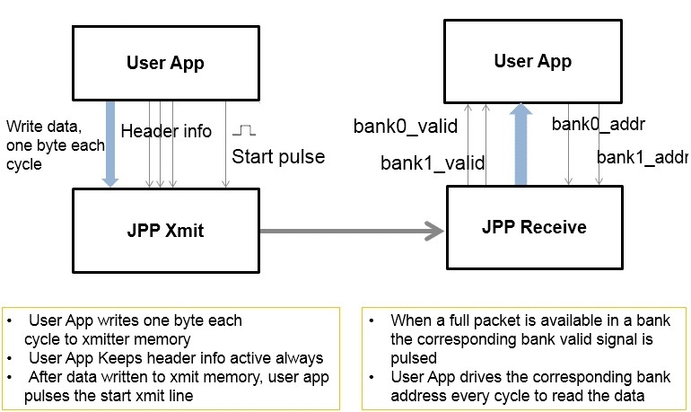 Figure 1 shows the interface between the user application and the JPP interface.