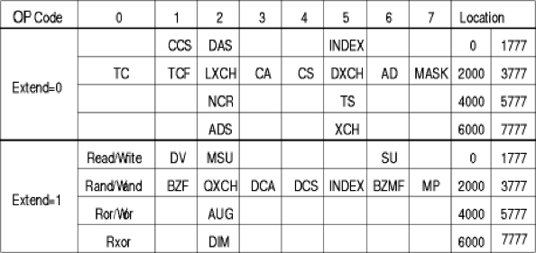 Table 1. The operation codes (instructions) available in the Lunar Module guidance computer.