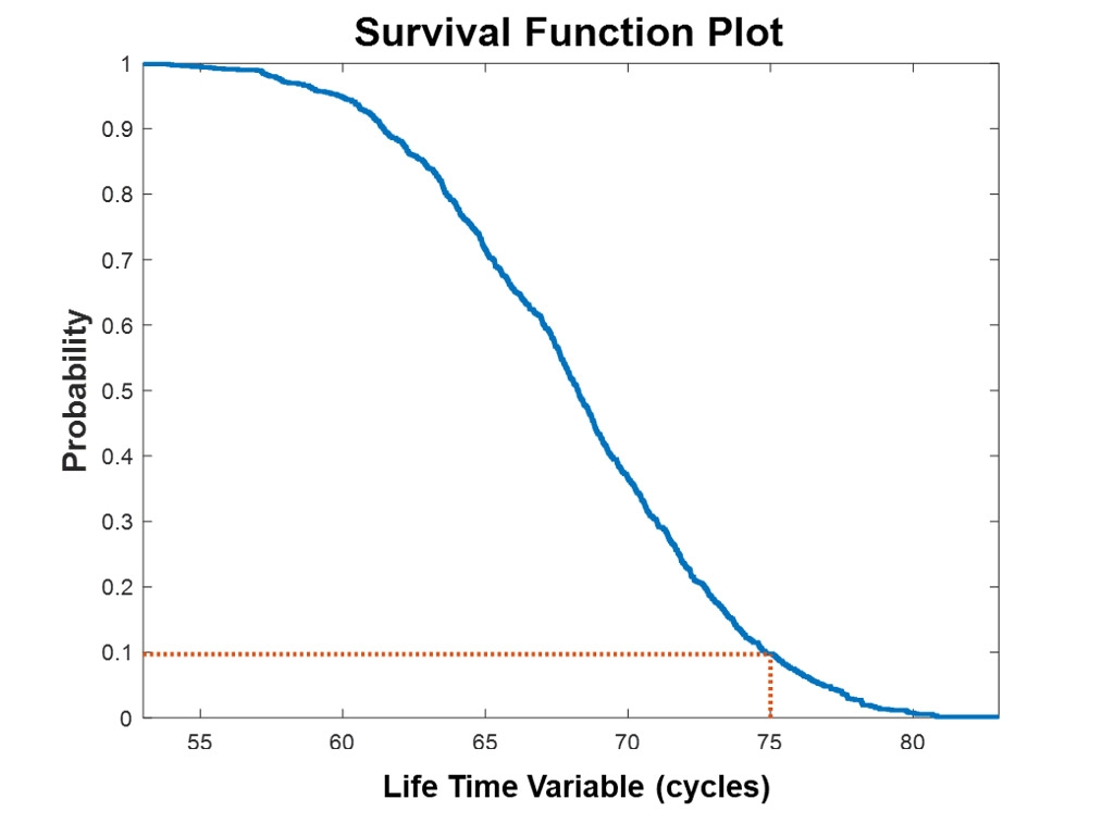 Figure 1. Survival function plot.