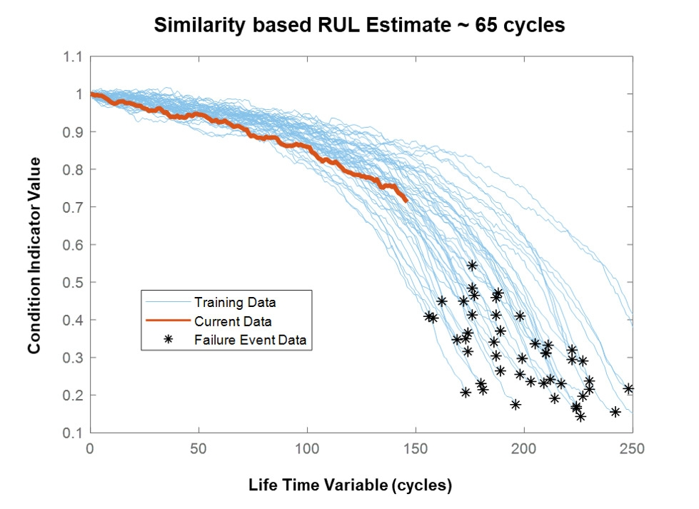 Figure 2. Degradation profiles based on run-to-failure data.