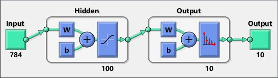 Figure 3. The MNIST network.
