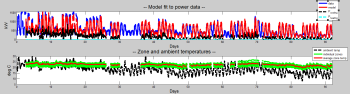 Validation in MATLAB of actual power data vs the model power response