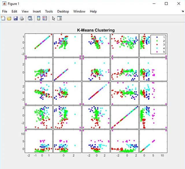 Using K-means clustering to identify clusters in electrical impedance measurements of normal and malignant breast tissue samples.