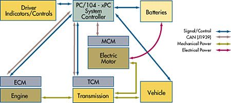 Powertrain control-system diagram with Simulink Real-Time I/O.