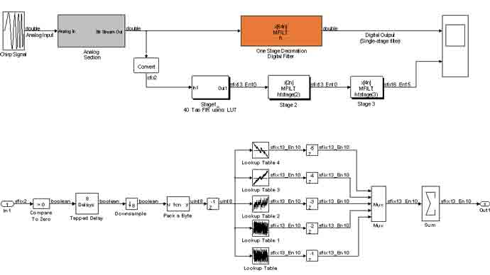 Designing a Sigma-Delta ADC from Behavioral Model to Verilog
