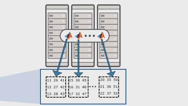 Use Parallel Computing Toolbox™ and MATLAB Parallel Server™ to work with data that exceeds single machine memory, using distributed arrays and overloaded functions across multiple machines.