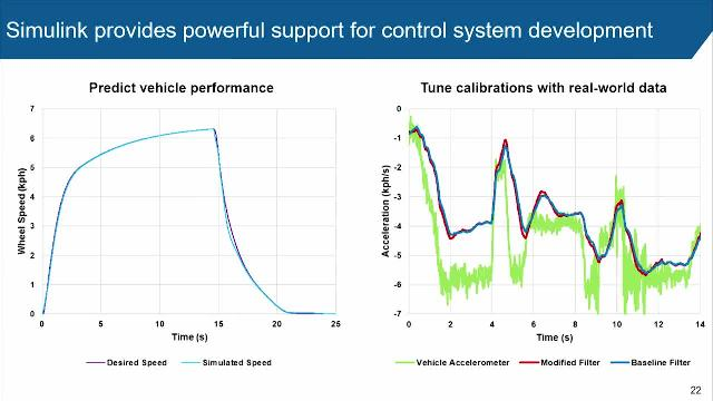 Engineers at GM developed One-Pedal Driving for the 2017 Chevrolet Bolt EV on an accelerated timeline with Simulink as a key enabler. They used Simulink to predict performance; develop and test software quickly; and generate code.