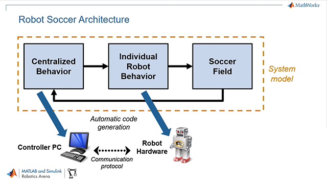 Explore how to use MATLAB and Simulink for prototyping and implementation of multiagent systems through an autonomous soccer robot example.