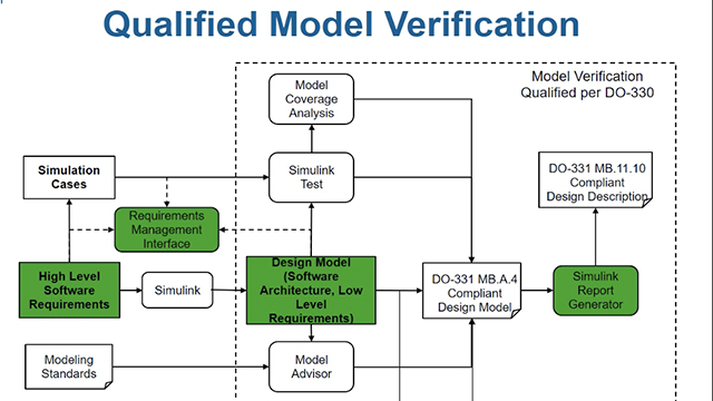 Perform tracing from models to requirements, in compliance with DO-178C and DO-331, using Simulink Requirements, and then generate a design description document using Simulink Report Generator.