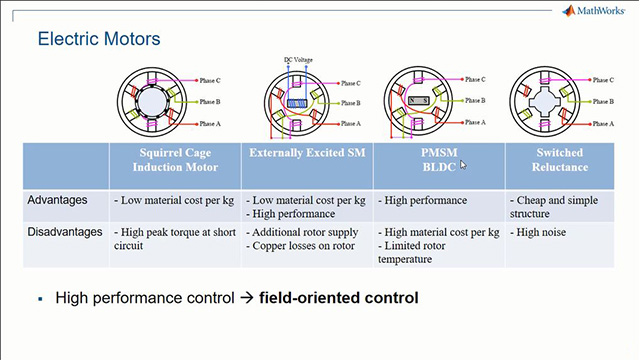 Field-Oriented Control with Simulink