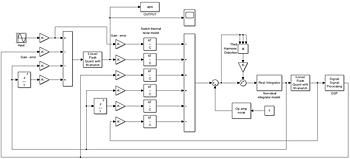 Figure 3. Our Simulink model, including impairments and non-linearities.