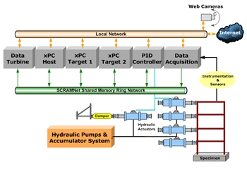 Figure 4. The ATLSS infrastructure.