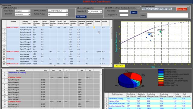SMMI Develops Dashboard for Quantitative Risk Analysis