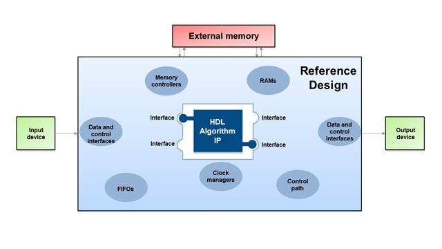 Generate reference designs for use with HDL algorithm IP.