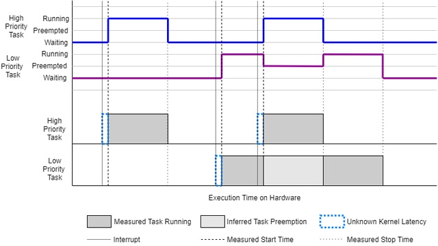 Measure task execution with code instrumentation profiler.