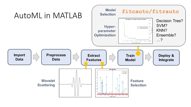 Automated machine learning (AutoML) eliminates the manual steps required for building optimized predictive models. This video demonstrates how to apply AutoML in MATLAB to build a classifier of human activity based on accelerometer sensor data.
