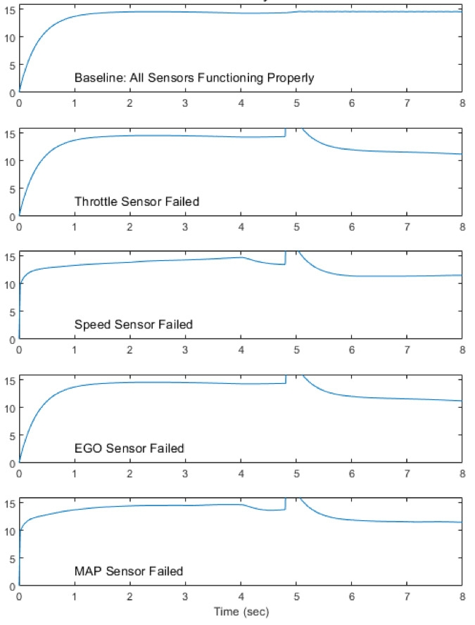 Fault isolation of a fuel control system