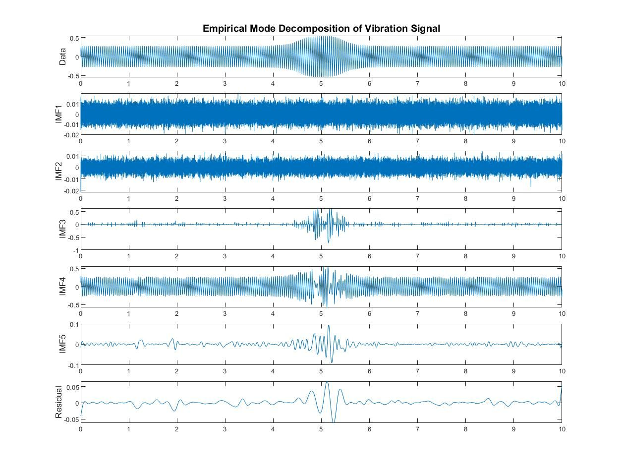 Vibration signal analyzed in MATLAB with empirical mode decomposition