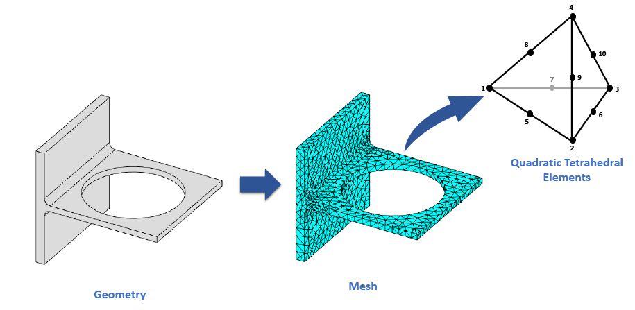 Geometry discretization for finite element analysis.