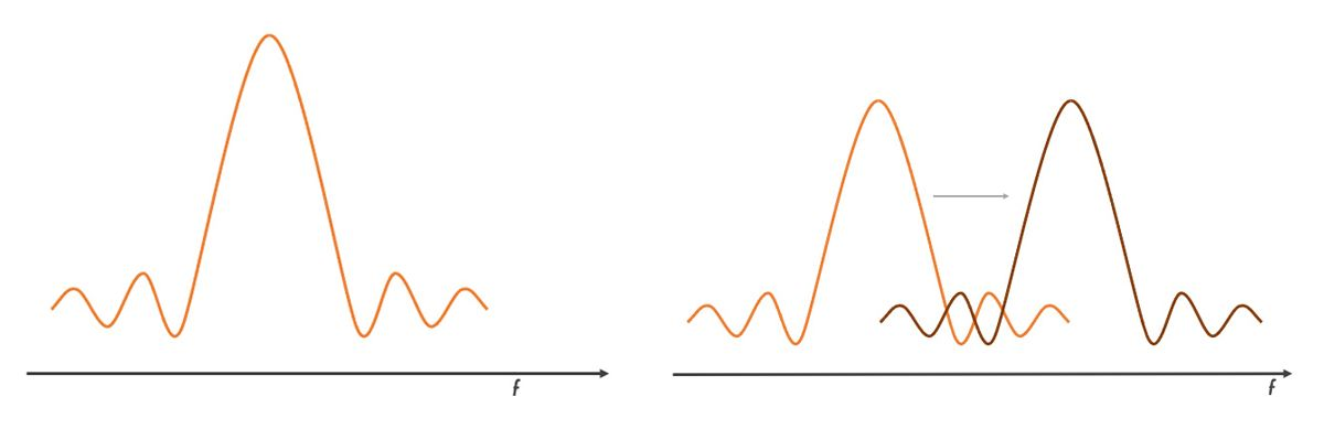 Figure 3: The same signal is shown in the frequency domain.