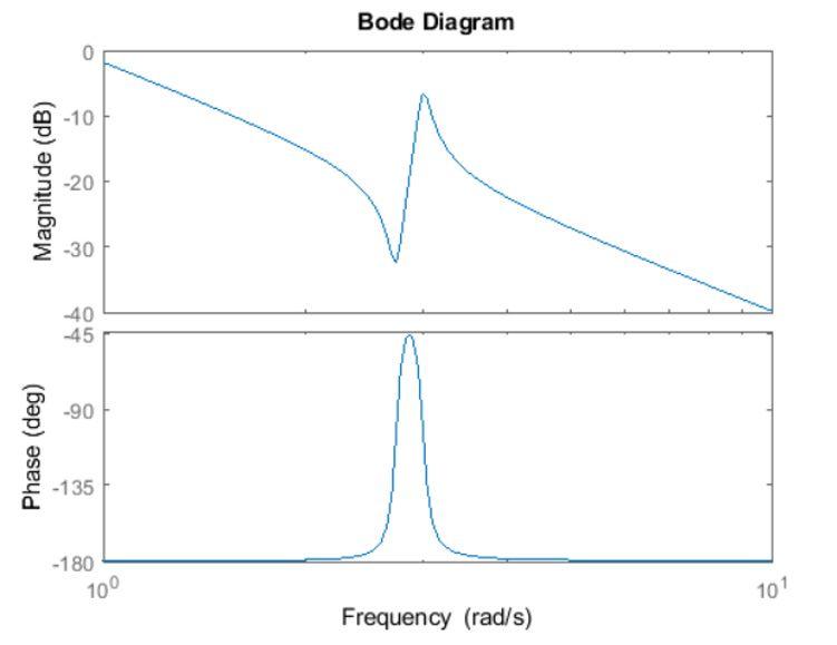 Figure 6: Bode plot.