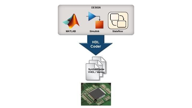 Use the strengths of MATLAB and Simulink to deploy an algorithm to hardware.
