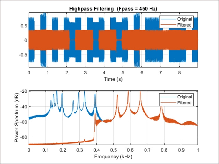 High-pass filtering of musical signal.