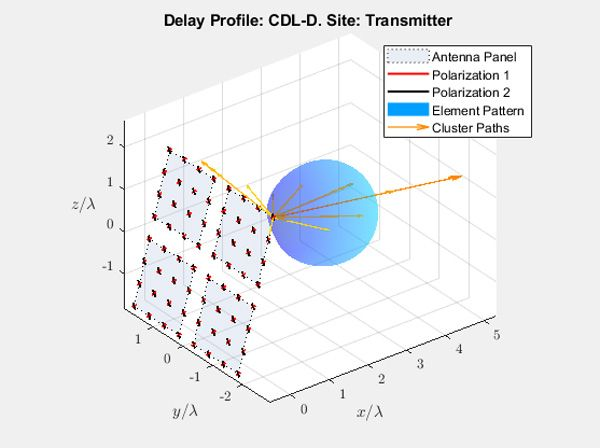 Delay profile CDL-D Site: transmitter