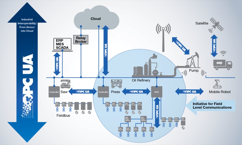 OPC UA as standardized communication protocol in industrial IoT solutions.