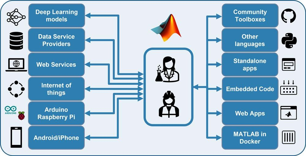 The different data sources, sensors, and platforms that are compatible and interoperable with MATLAB.