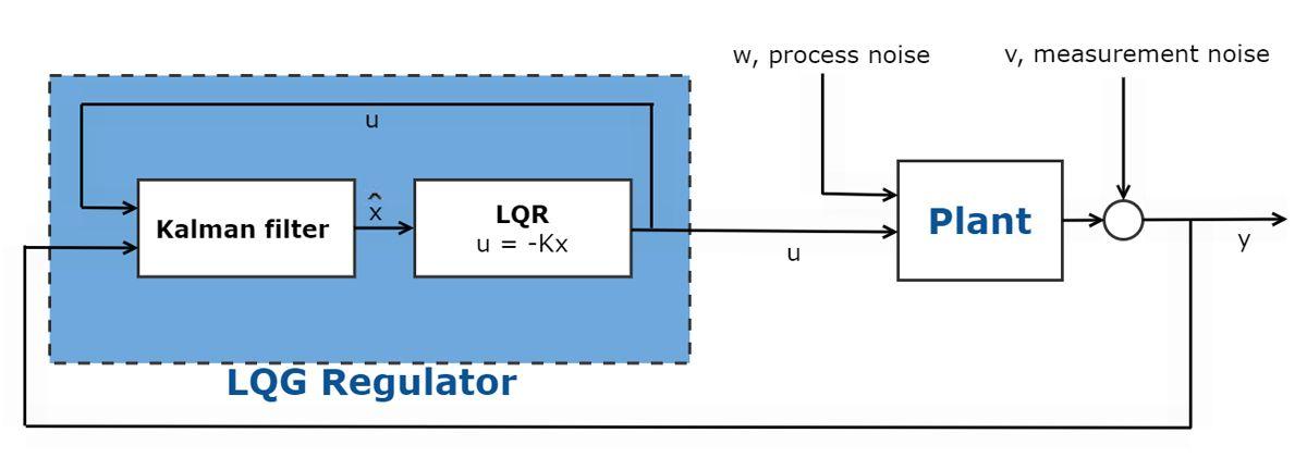 Fig 2. Schematic of Linear Quadratic Gaussian controller.