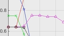 In this webinar, you will learn how to improve designs by estimating and tuning Simulink model parameters using numerical optimization. Simulink Design Optimization offers a comprehensive interface for setting up and running your optimization problem